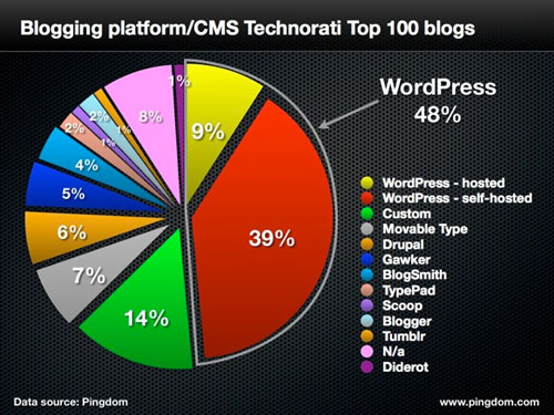 Segundo o Technorati, mais de 40% dos blogs no MUNDO usam WordPress